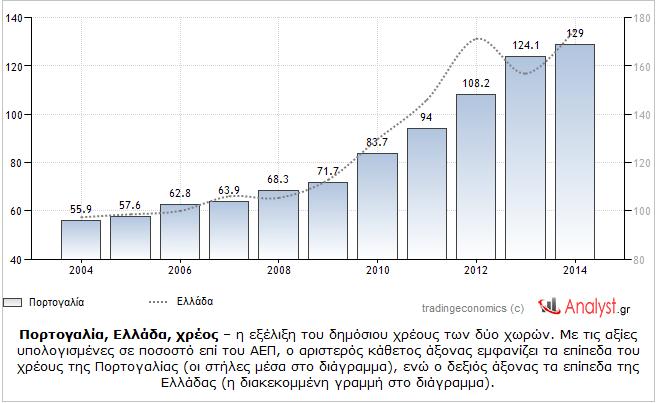Πορτογαλία, Ελλάδα, χρέος – η εξέλιξη του δημόσιου χρέους των δύο χωρών.