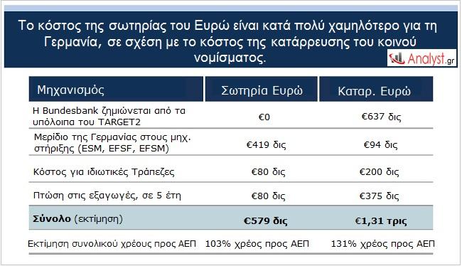 Το κόστος της σωτηρίας του Ευρώ