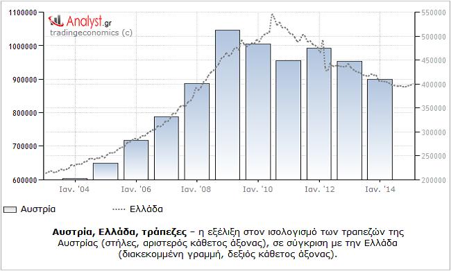 ΓΡΑΦΗΜΑ - Ελλάδα, Αυστρία, ισολογισμός τραπεζών.