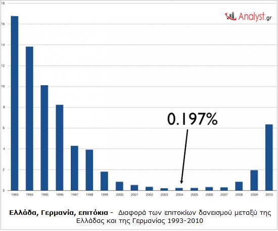 ΓΡΑΦΗΜΑ - Ελλάδα, Γερμανία, διαφορά επιτοκίων δανεισμού