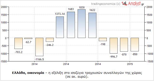 ΓΡΑΦΗΜΑ - Ελλάδα, ισοζύγιο τρεχουσών συναλλαγών