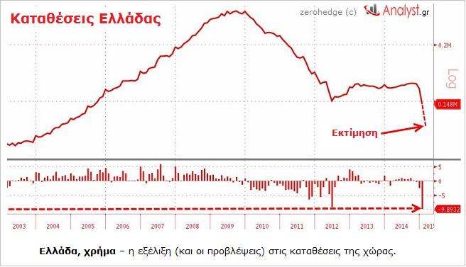 ΓΡΑΦΗΜΑ - Ελλάδα, καταθέσεις