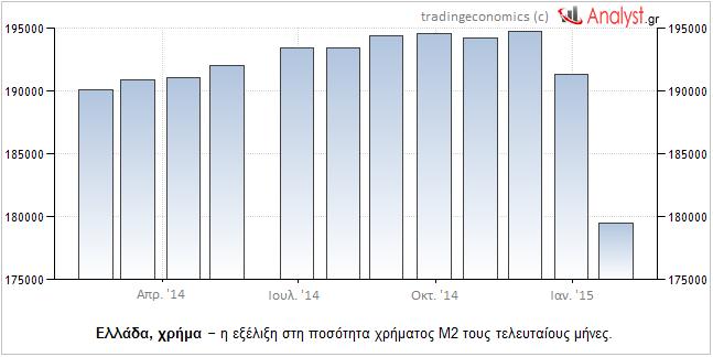ΓΡΑΦΗΜΑ - Ελλάδα, ποσότητα χρήματος M2, Απρ. 14 _ Ιαν. 15