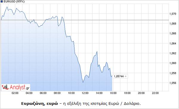 ΓΡΑΦΗΜΑ - Ευρωζώνη, ευρώ, ισοτιμία ευρώ με δολάριο