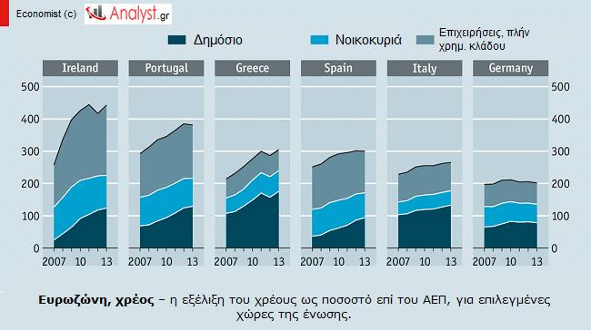 ΓΡΑΦΗΜΑ - Ευρωζώνη, χρέος