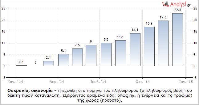 ΓΡΑΦΗΜΑ - Ουκρανία, πυρήνας πληθωρισμού
