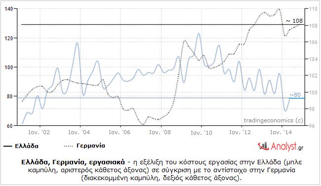 Ελλάδα, Γερμανία, εργασιακά - η εξέλιξη του κόστους εργασίας στην Ελλάδα σε σύγκριση με αυτό στην Γερμανία.