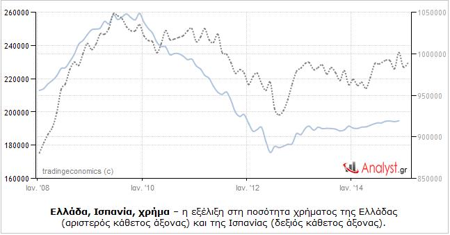 Ελλάδα, Ισπανία, χρήμα – η εξέλιξη στη ποσότητα χρήματος της Ελλάδας και της Ισπανίας.