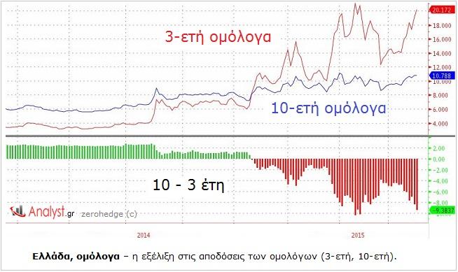 Ελλάδα, ομόλογα – η εξέλιξη στις αποδόσεις των ομολόγων (3-ετή, 10-ετή).