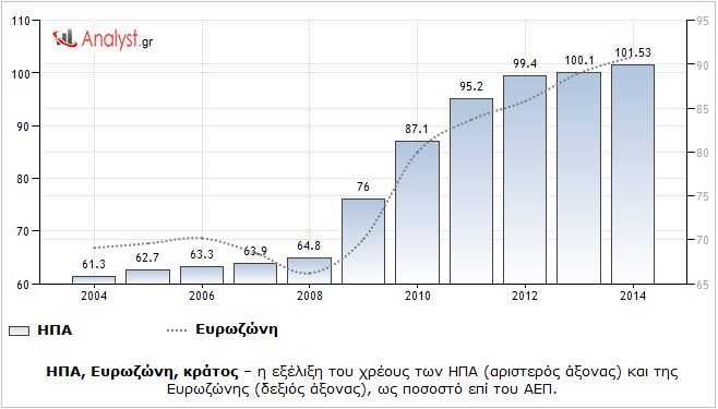 ΗΠΑ, Ευρωζώνη, κράτος – η εξέλιξη του χρέους των ΗΠΑ (αριστερός άξονας) και της Ευρωζώνης (δεξιός άξονας), ως ποσοστό επί του ΑΕΠ.