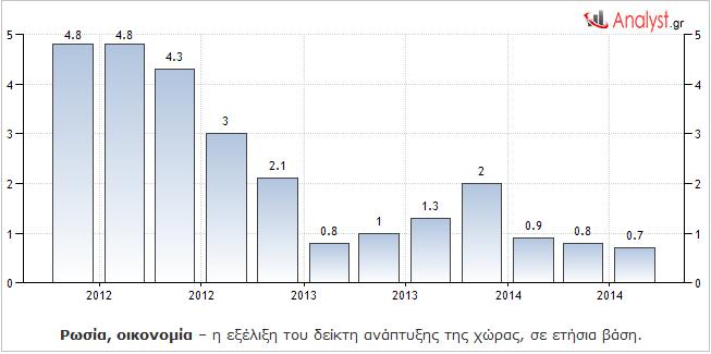 Ρωσία, οικονομία – η εξέλιξη του δείκτη ανάπτυξης της χώρας, σε ετήσια βάση.