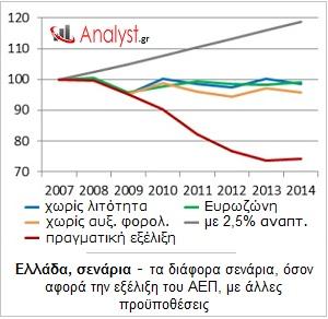 ΓΡΑΦΗΜΑ - Ελλάδα, σενάρια, ΑΕΠ