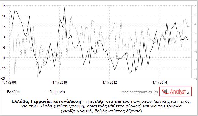 ΓΡΑΦΗΜΑ - Ελλάδα, Γερμανία, πωλήσεις λιανικής, σύγκριση