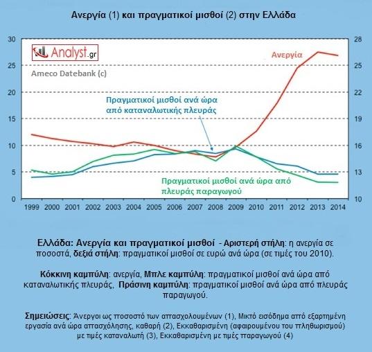 ΓΡΑΦΗΜΑ-Ελλάδα, ανεργία και πραγματικοί μισθοί
