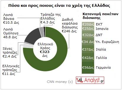 ΓΡΑΦΗΜΑ-Ελλάδα, χρέη