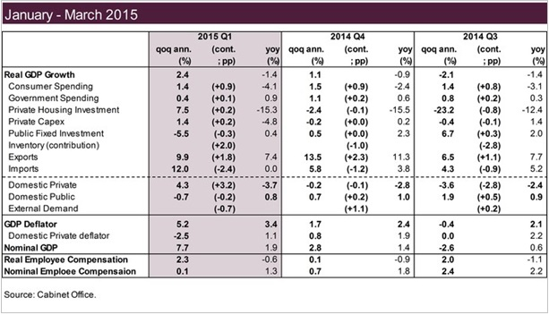 ΓΡΑΦΗΜΑ-Ιαπωνία, ρυθμός ανάπτυξης, Ιανουάριος-Μαρτιος 2015