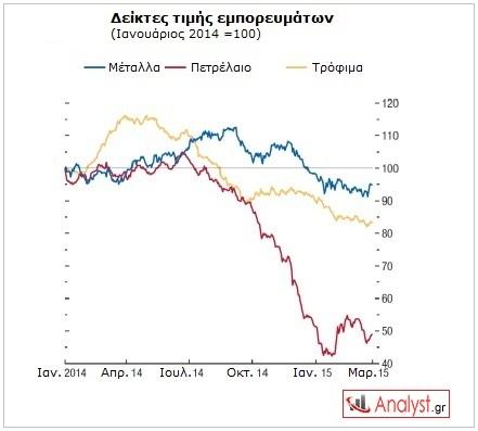 ΓΡΑΦΗΜΑ - πτώση τιμών εμπορευμάτων