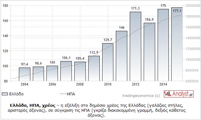 ΓΡΑΦΗΜΑ - Ελλάδα, ΗΠΑ, δημόσιο χρέος