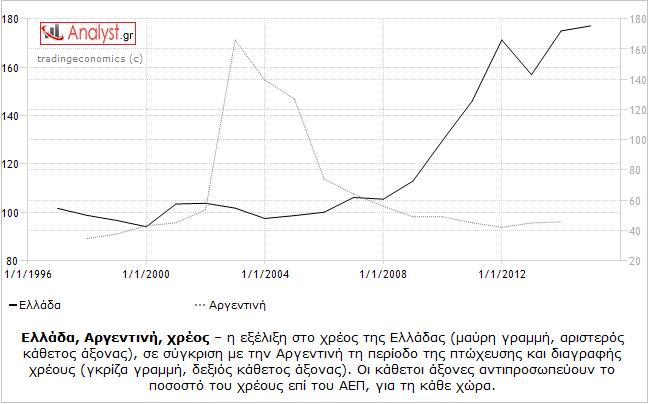 ΓΡΑΦΗΜΑ - Ελλάδα, Αργεντινή, χρέος, σύγκριση
