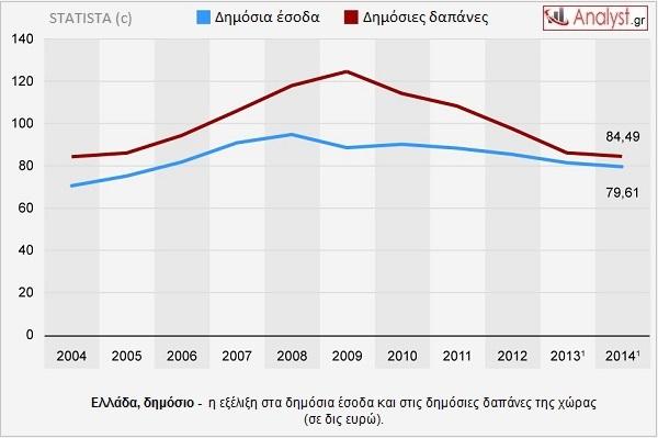 ΓΡΑΦΗΜΑ - Ελλάδα, δημόσια έσοδα, δημόσιες δαπάνες.