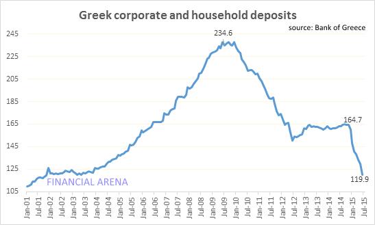 ΓΡΑΦΗΜΑ - Ελλάδα, καταθέσεις, τράπεζες