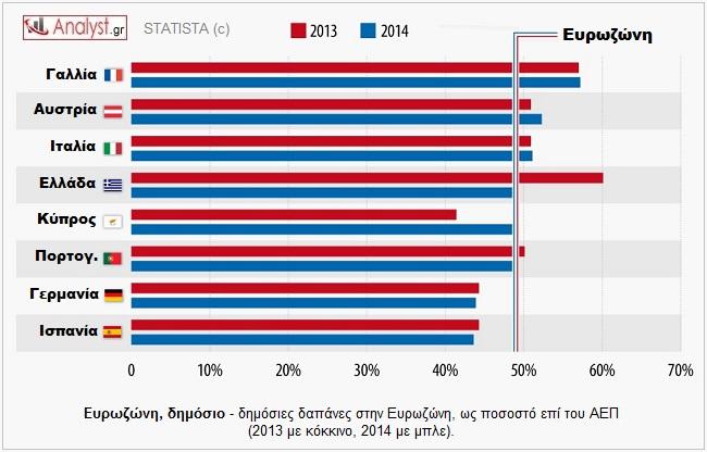 ΓΡΑΦΗΜΑ - Ευρωζώνη, δημόσιες δαπάνες, 2013-2014