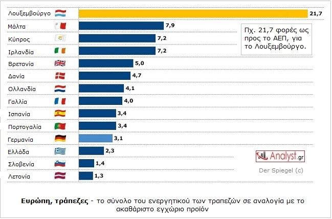 ΓΡΑΦΗΜΑ - Ευρώπη, τράπεζες, ενεργητικό.