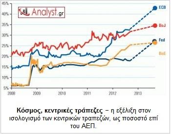ΓΡΑΦΗΜΑ - Κοσμος, κεντρικές τράπεζες, ισολογισμός