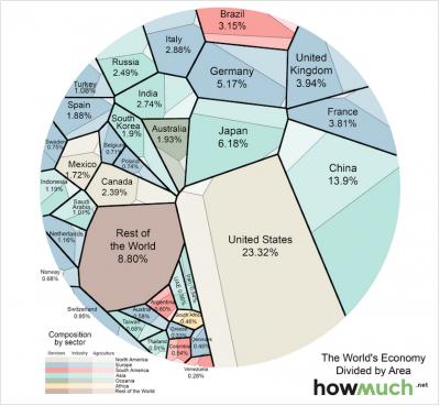 ΕΙΚΟΝΑ - Κόσμος, οικονομία, ΑΕΠ