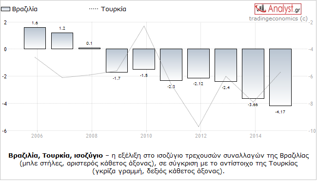 ΓΡΑΦΗΜΑ - Βραζιλία, Τουρκία, ισοζύγιο τρεχουσών συναλλαγών, σύγκριση