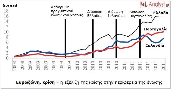 ΓΡΑΦΗΜΑ - Ευρωζώνη, κρίση, περιφέρεια