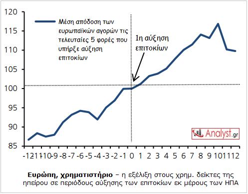 ΓΡΑΦΗΜΑ - Ευρώπη, χρηματιστήριο, αύξηση επιτοκίων FED