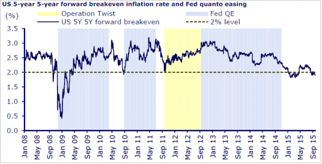 ΓΡΑΦΗΜΑ - ΗΠΑ, FED, QE