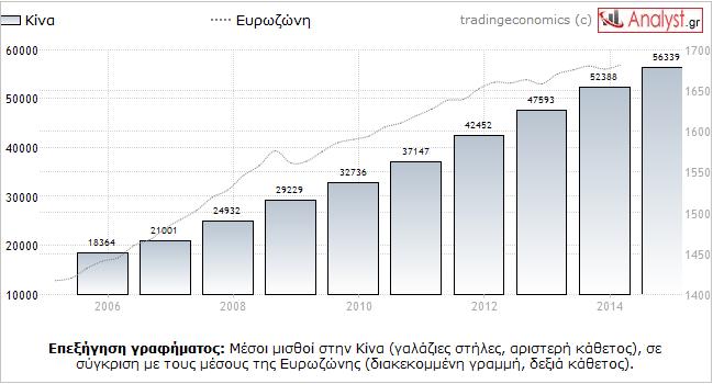 ΓΡΑΦΗΜΑ - Κίνα, Ευρωζώνη, μισθοί