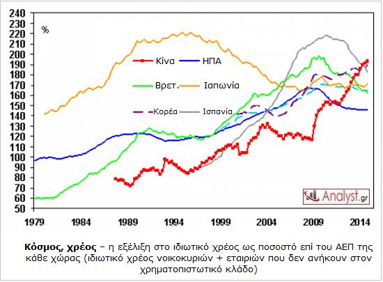 ΓΡΑΦΗΜΑ - Κόσμος, ιδιωτικό χρέος ως προς ΑΕΠ