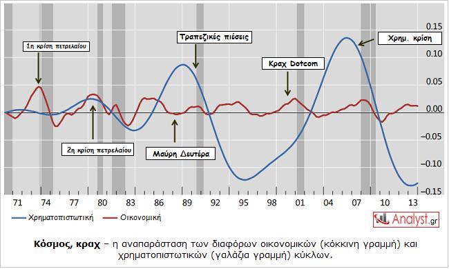 ΓΡΑΦΗΜΑ - Κόσμος, κράχ, οικονομικοί και χρηματοπιστωτικοί κύκλοι