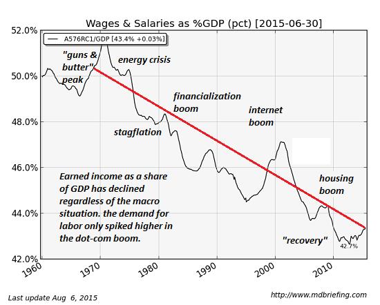 εξέλιξη μισθών ως ποσοστό επί του ΑΕΠ