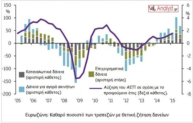 ΓΡΑΦΗΜΑ - Ευρωζώνη, δάνεια