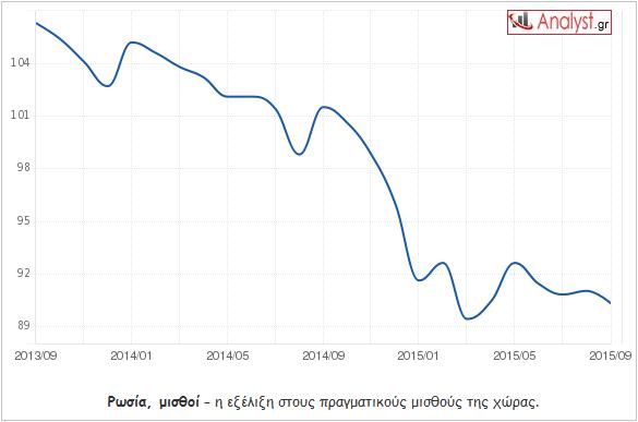 ΓΡΑΦΗΜΑ - Ρωσία, πραγματικοί μισθοί