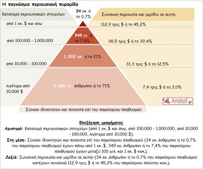 ΓΡΑΦΗΜΑ - η παγκόσμια περιουσιακή πυραμίδα