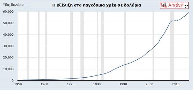ΓΡΑΦΗΜΑ - παγκόσμια χρέη