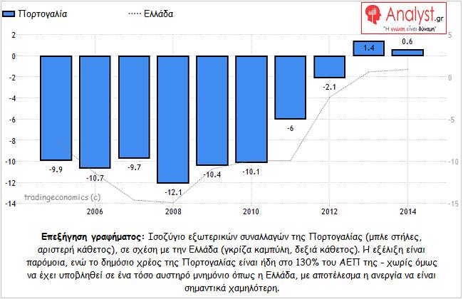 ΓΡΑΦΗΜΑ - Πορτογαλία, Ελλάδα, σύγκριση, ισοζύγιο τρεχουσών συναλλαγών
