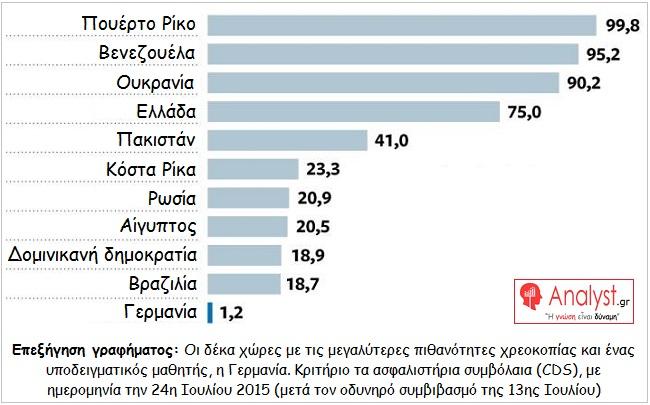 ΓΡΑΦΗΜΑ - οι δέκα χώρες με τις μεγαλύτερες πιθανότητες χρεοκοπίας