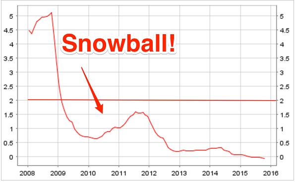 ΓΡΑΦΗΜΑ - snowball