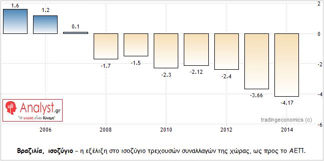 ΓΡΑΦΗΜΑ - Βραζιλία, ισοζύγιο τρεχουσών συναλλαγών ως προς το ΑΕΠ