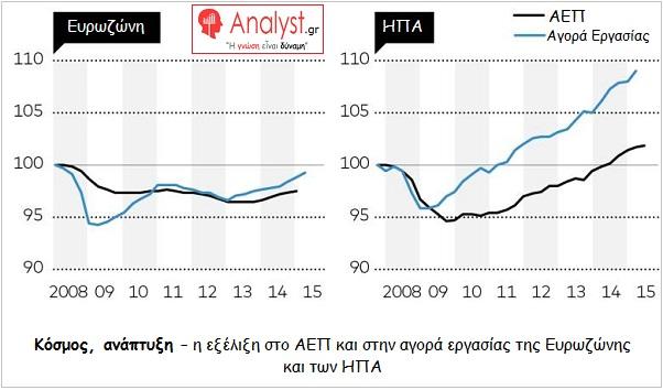 ΓΡΑΦΗΜΑ - Ευρωζώνη, ΗΠΑ, ΑΕΠ, αγορά εργασίας, ανάπτυξη, μετά το 2008