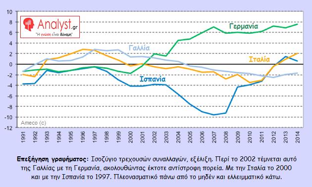 ΓΡΑΦΗΜΑ-Ευρωζώνη-ισοζύγιο-τρεχουσών-συναλλαγών 2