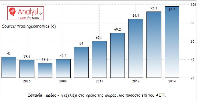 ΓΡΑΦΗΜΑ - Ισπανία, χρέος προς ΑΕΠ